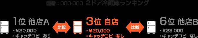 型番:000-000 2ドア冷蔵庫ランキング